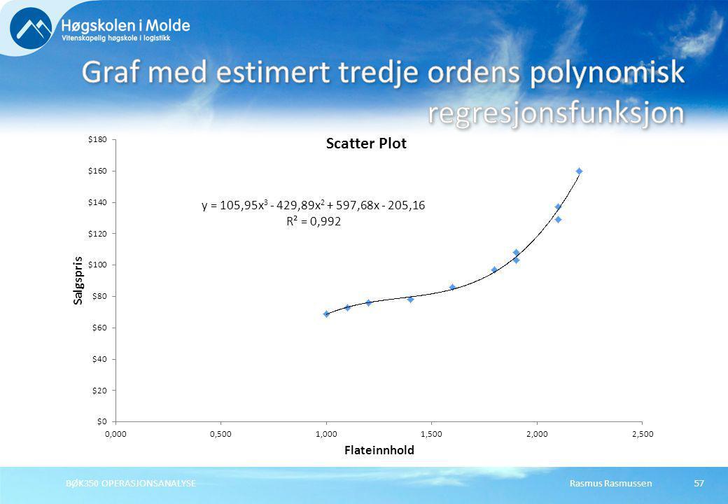 Graf med estimert tredje ordens polynomisk regresjonsfunksjon