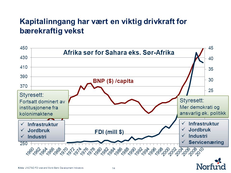 Kapitalinngang har vært en viktig drivkraft for bærekraftig vekst
