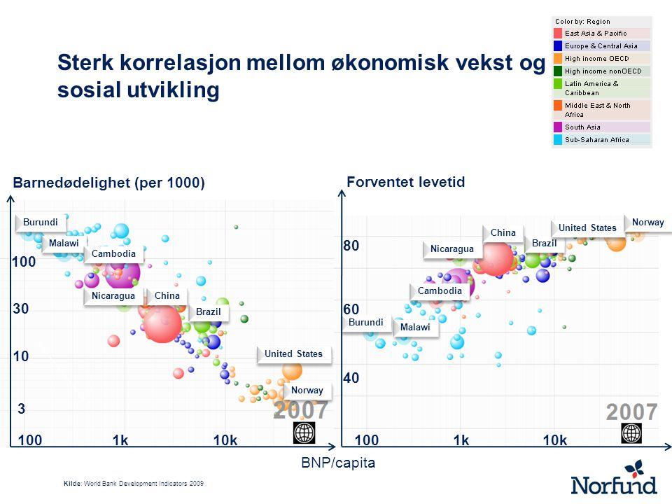 Sterk korrelasjon mellom økonomisk vekst og sosial utvikling