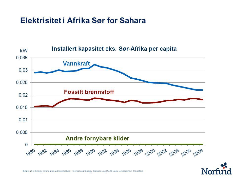 Elektrisitet i Afrika Sør for Sahara
