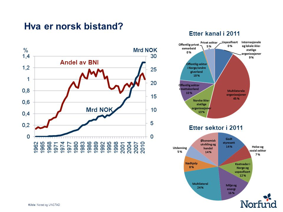Hva er norsk bistand Etter kanal i 2011 Andel av BNI Mrd NOK