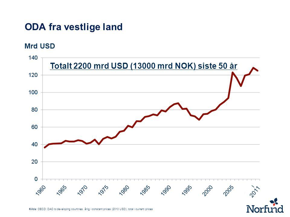 ODA fra vestlige land Totalt 2200 mrd USD (13000 mrd NOK) siste 50 år