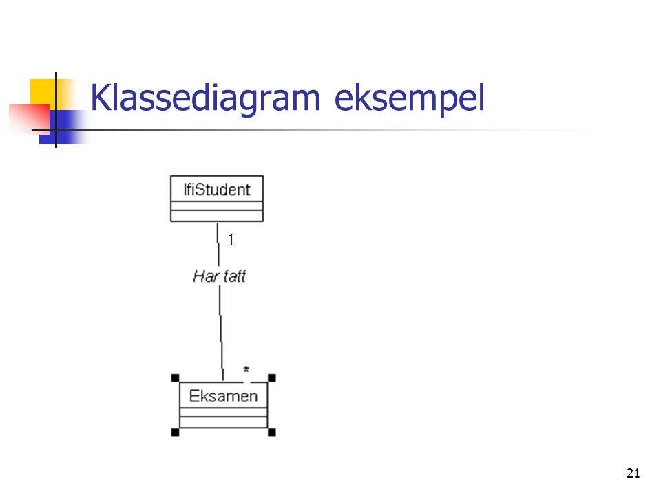 Klassediagram eksempel