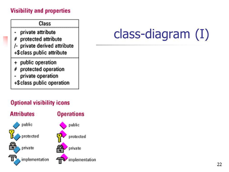 class-diagram (I)