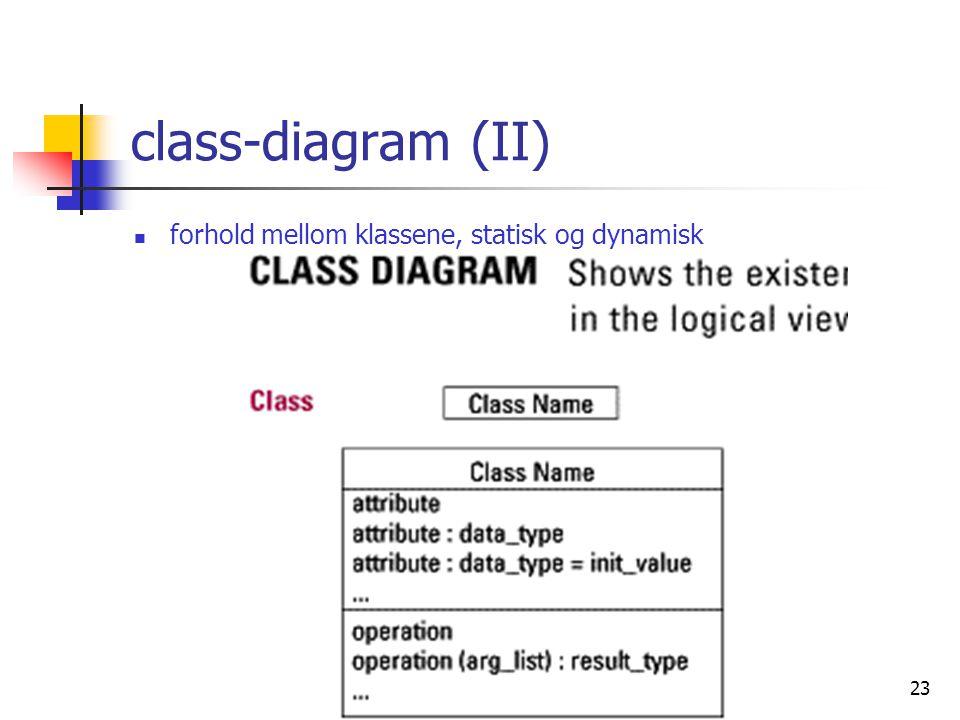 class-diagram (II) forhold mellom klassene, statisk og dynamisk