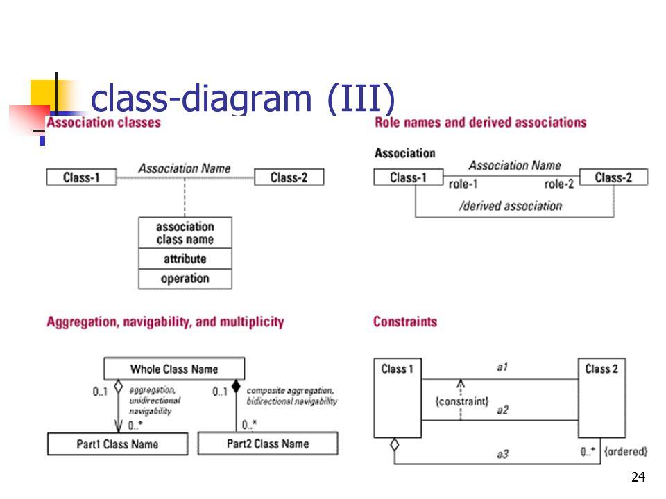 class-diagram (III)