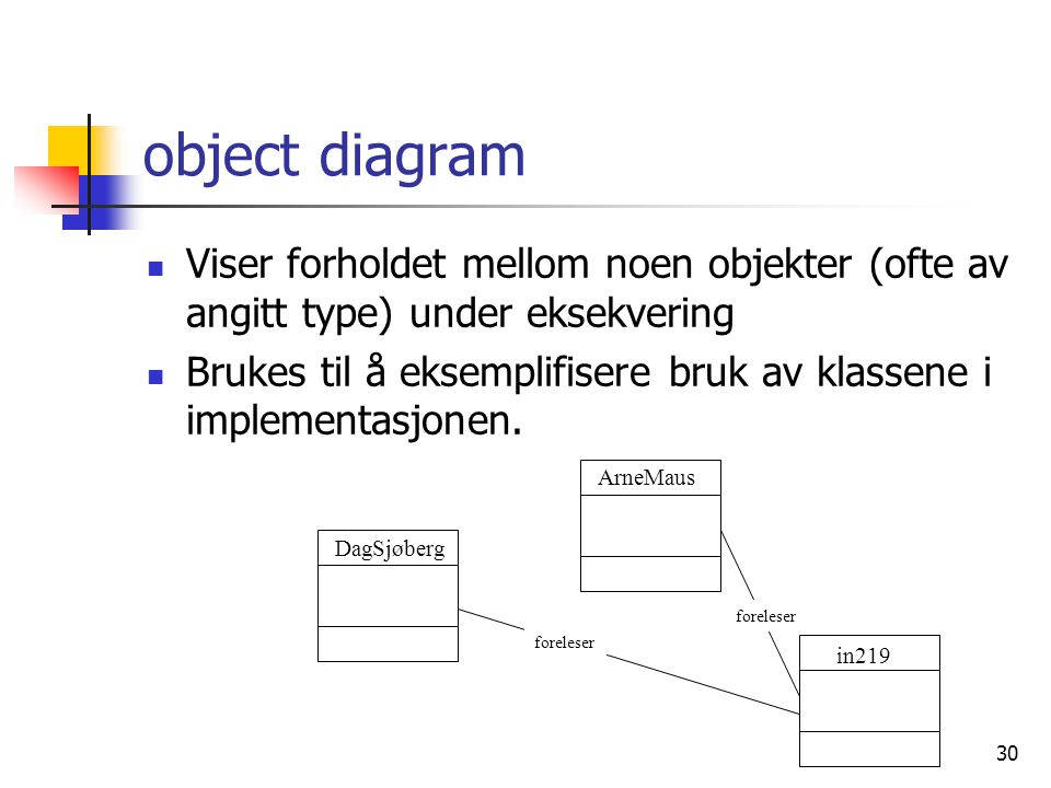 object diagram Viser forholdet mellom noen objekter (ofte av angitt type) under eksekvering.
