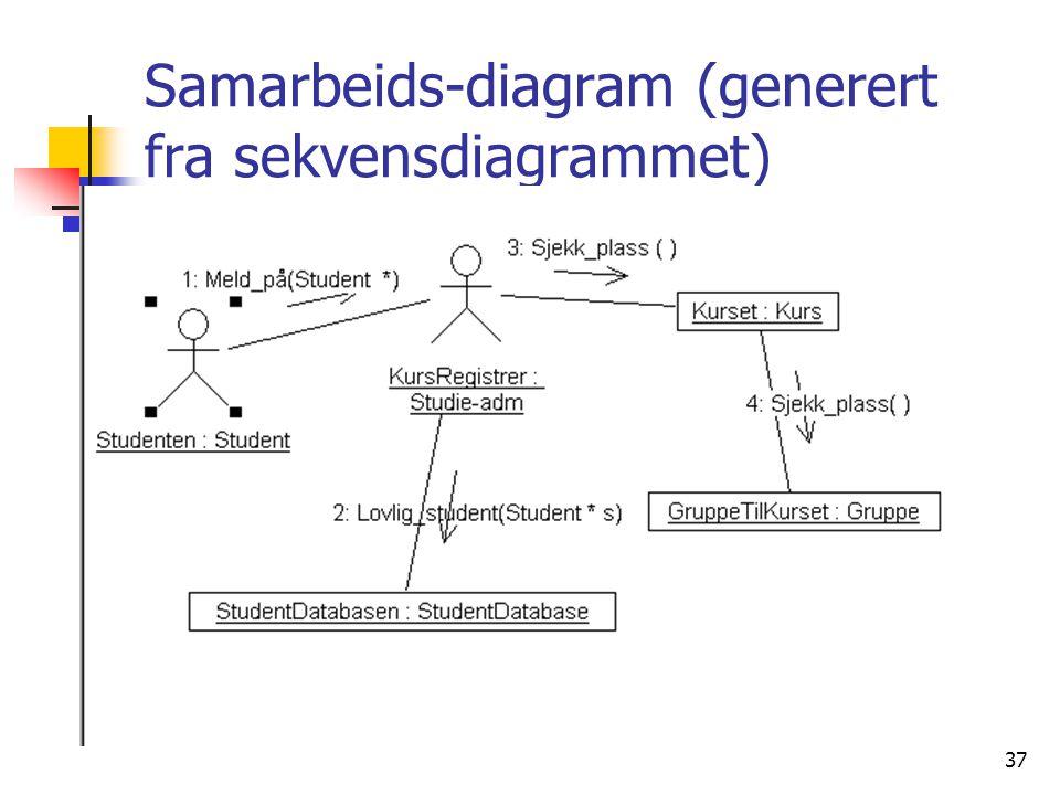 Samarbeids-diagram (generert fra sekvensdiagrammet)