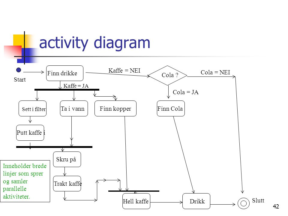 activity diagram Finn drikke Finn Cola Finn kopper Ta i vann