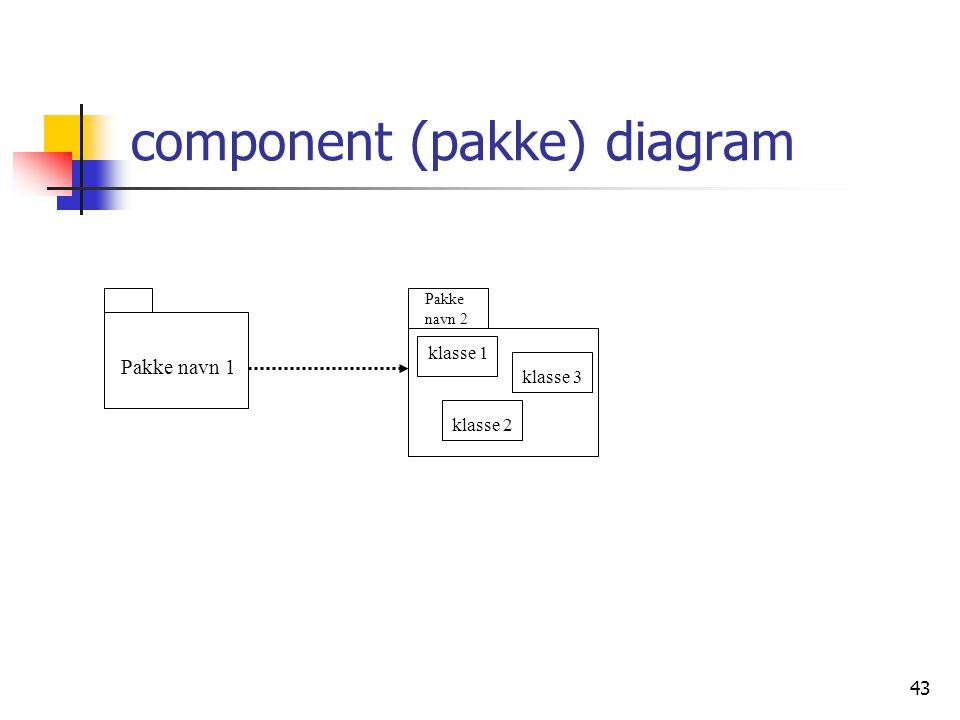 component (pakke) diagram