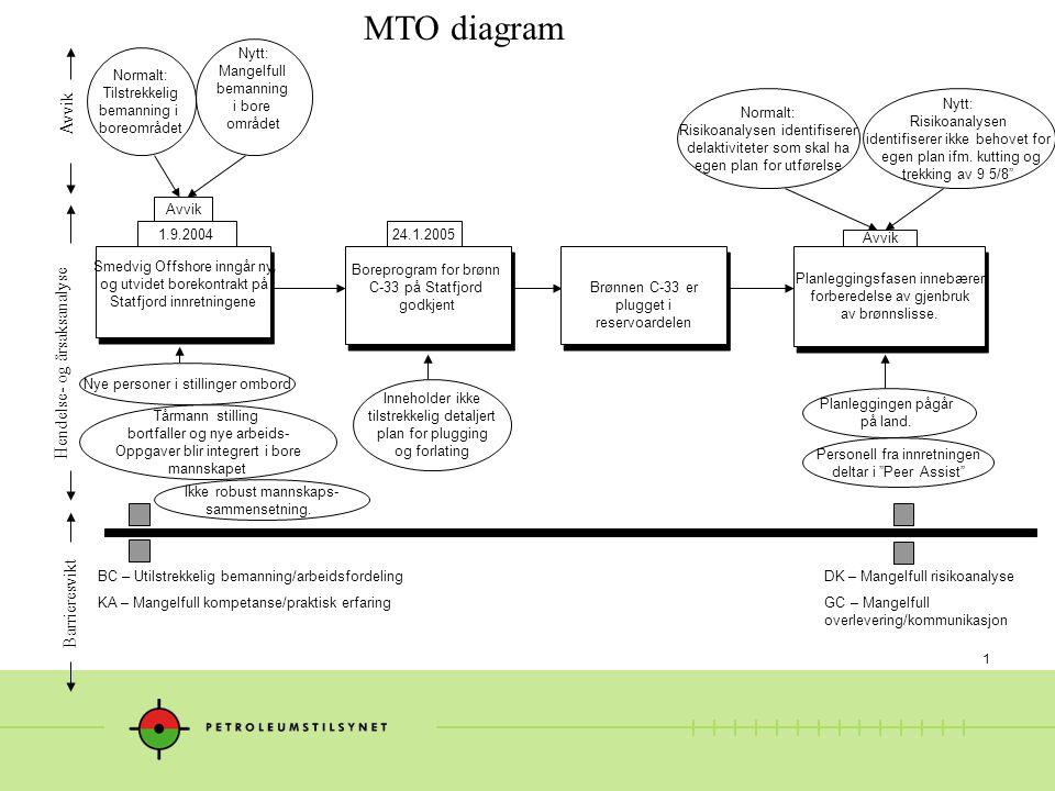 MTO diagram Avvik Hendelse- og årsaksanalyse Barrieresvikt Nytt: