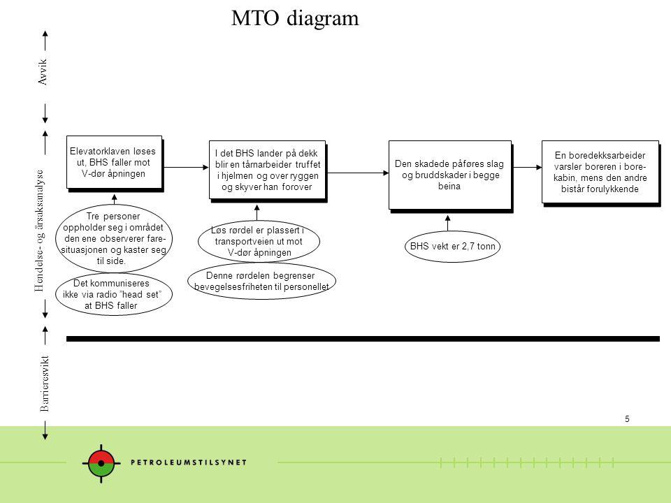 MTO diagram Avvik Hendelse- og årsaksanalyse Barrieresvikt