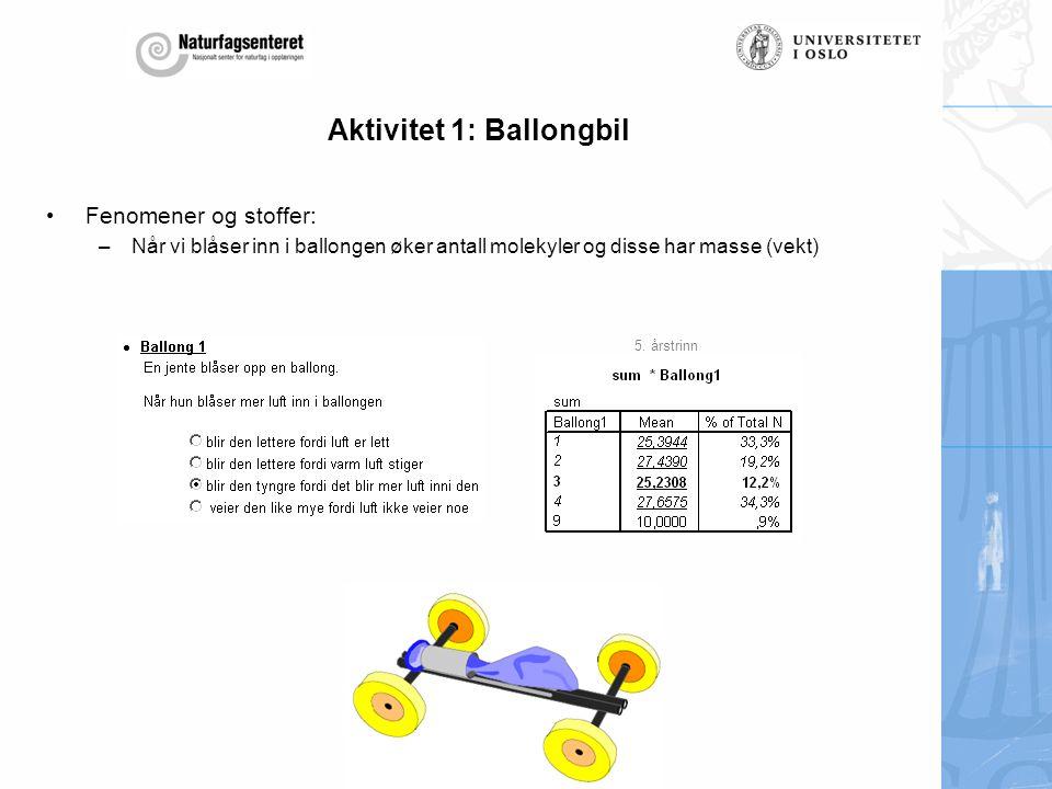 Aktivitet 1: Ballongbil