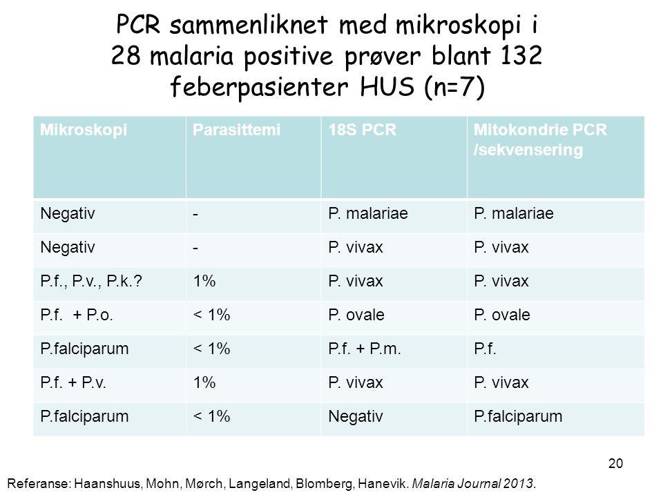 PCR sammenliknet med mikroskopi i 28 malaria positive prøver blant 132 feberpasienter HUS (n=7)