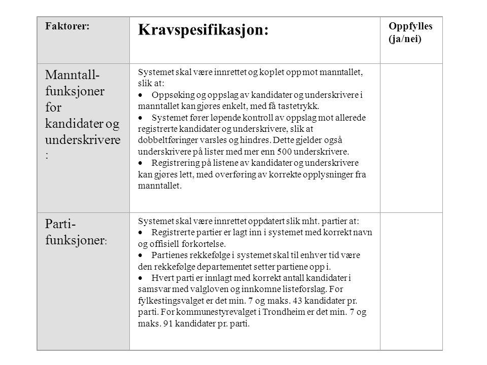 Faktorer: Kravspesifikasjon: Oppfylles. (ja/nei) Manntall-funksjoner for kandidater og underskrivere: