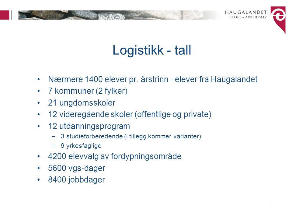 Logistikk - tall Nærmere 1400 elever pr. årstrinn - elever fra Haugalandet. 7 kommuner (2 fylker) 21 ungdomsskoler.