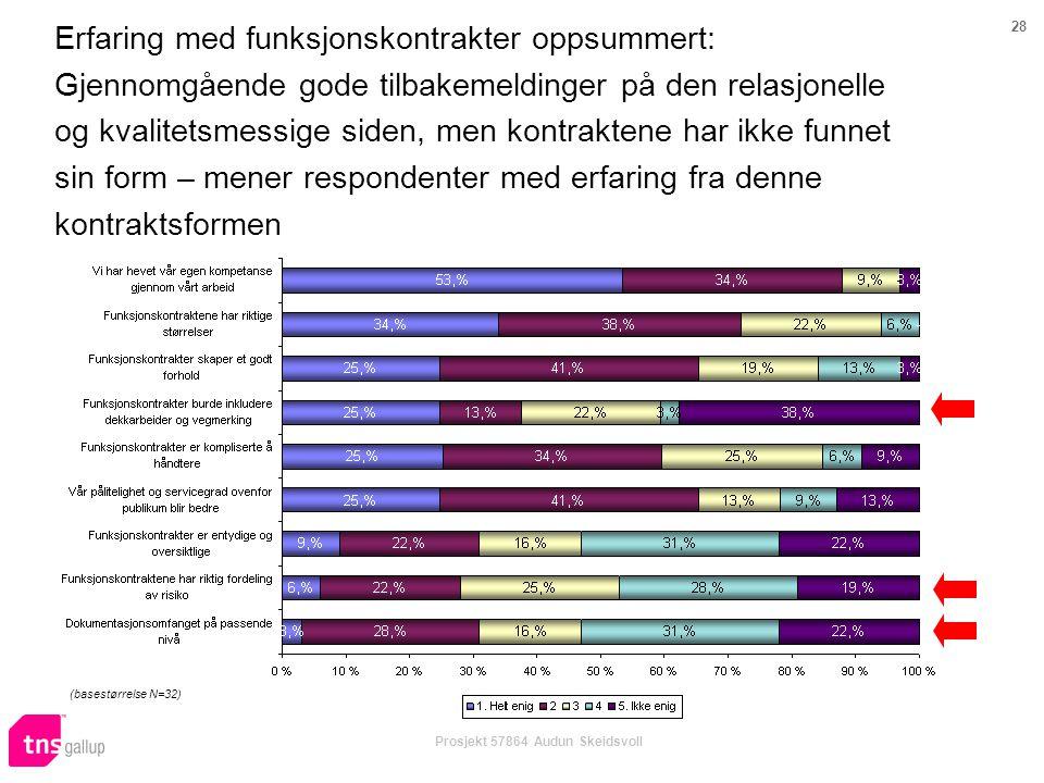 Prosjekt 57864 Audun Skeidsvoll