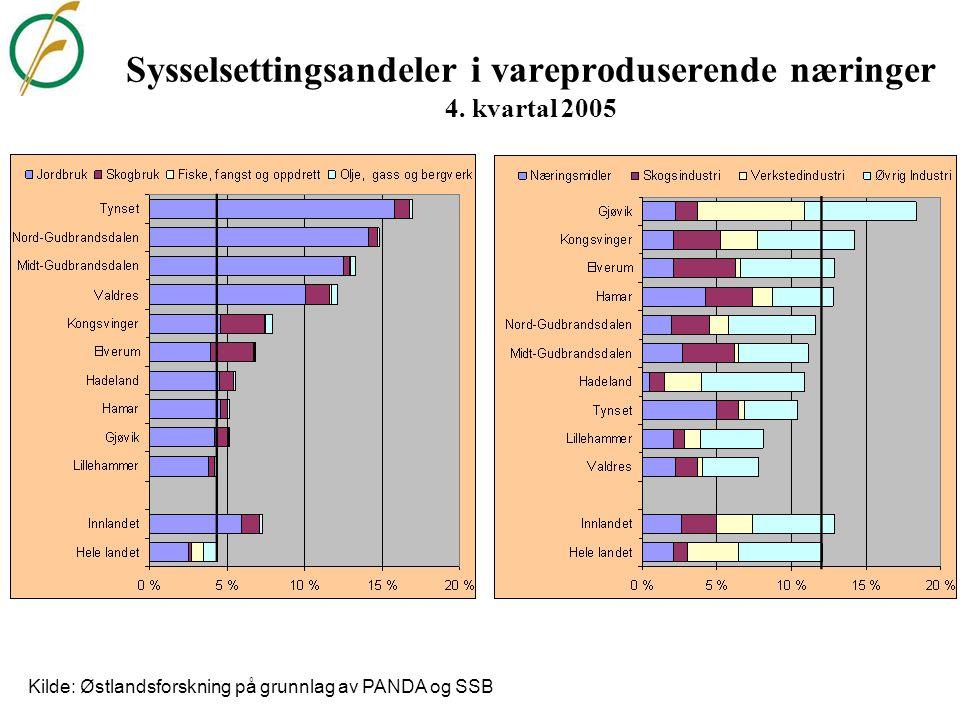 Sysselsettingsandeler i vareproduserende næringer 4. kvartal 2005
