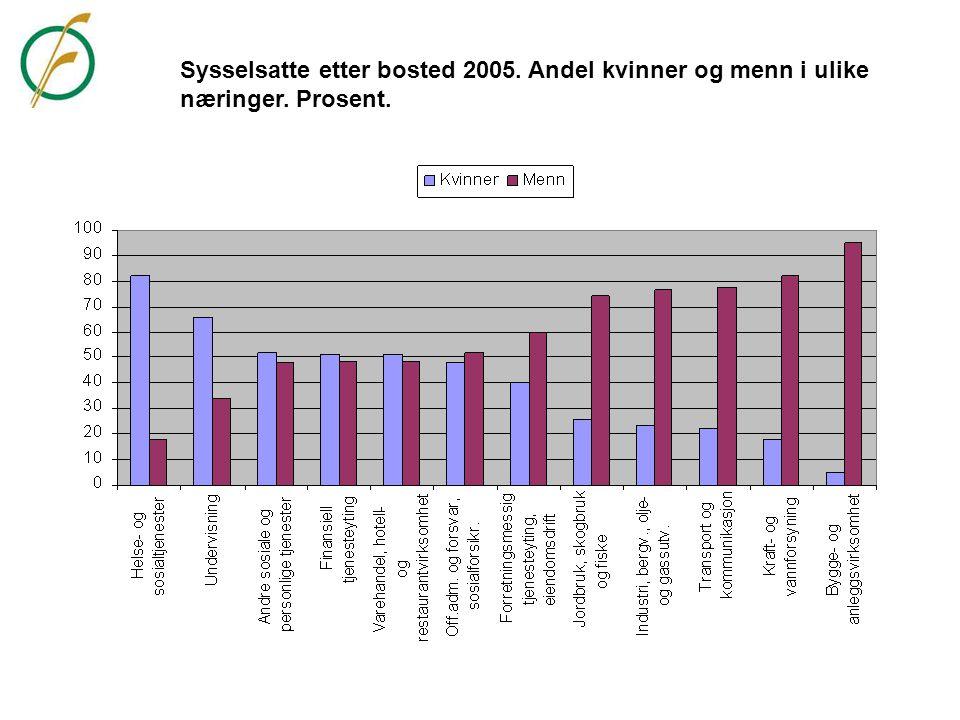 Sysselsatte etter bosted 2005. Andel kvinner og menn i ulike næringer