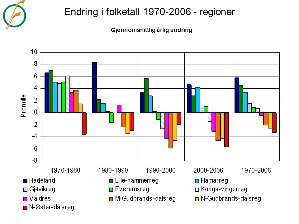 Endring i folketall 1970-2006 - regioner