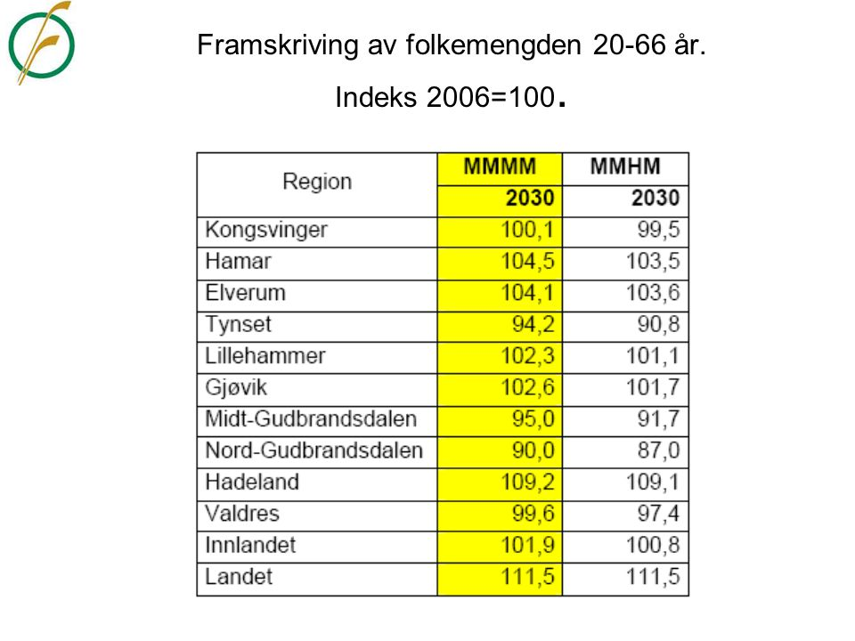 Framskriving av folkemengden 20-66 år. Indeks 2006=100.