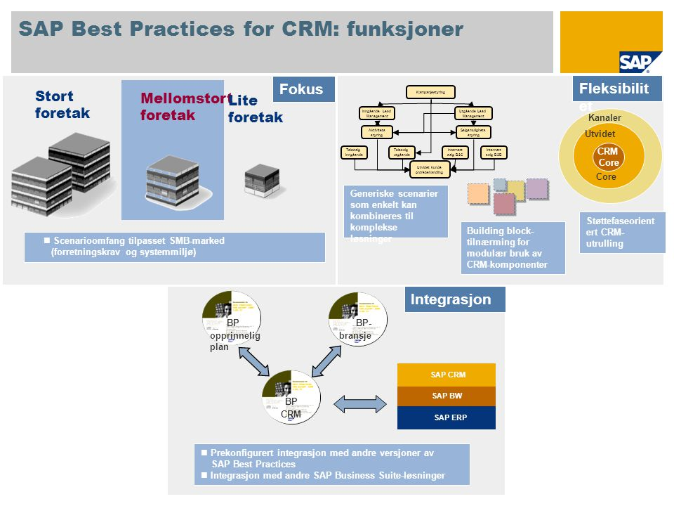 SAP Best Practices for CRM: funksjoner