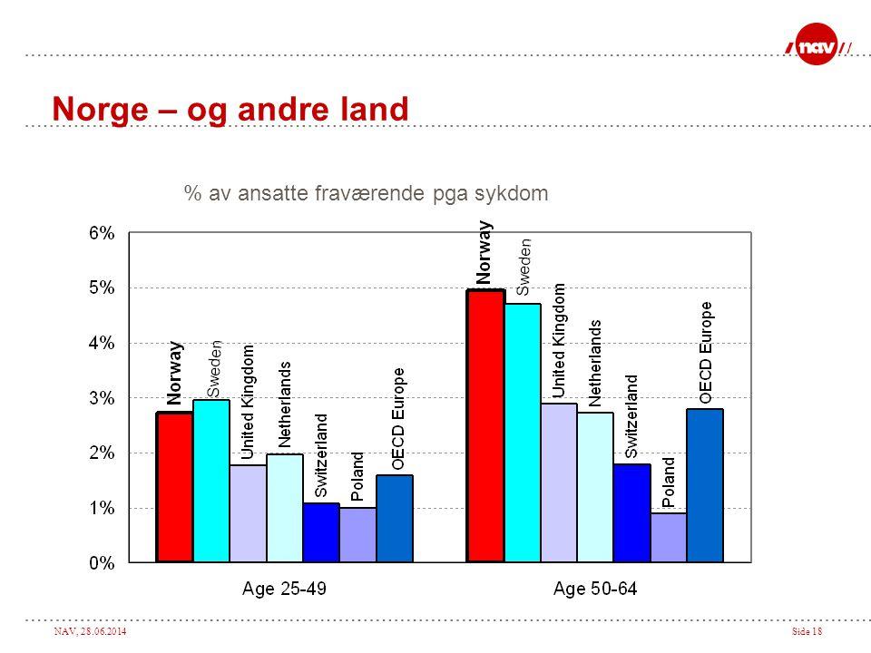 Norge – og andre land % av ansatte fraværende pga sykdom