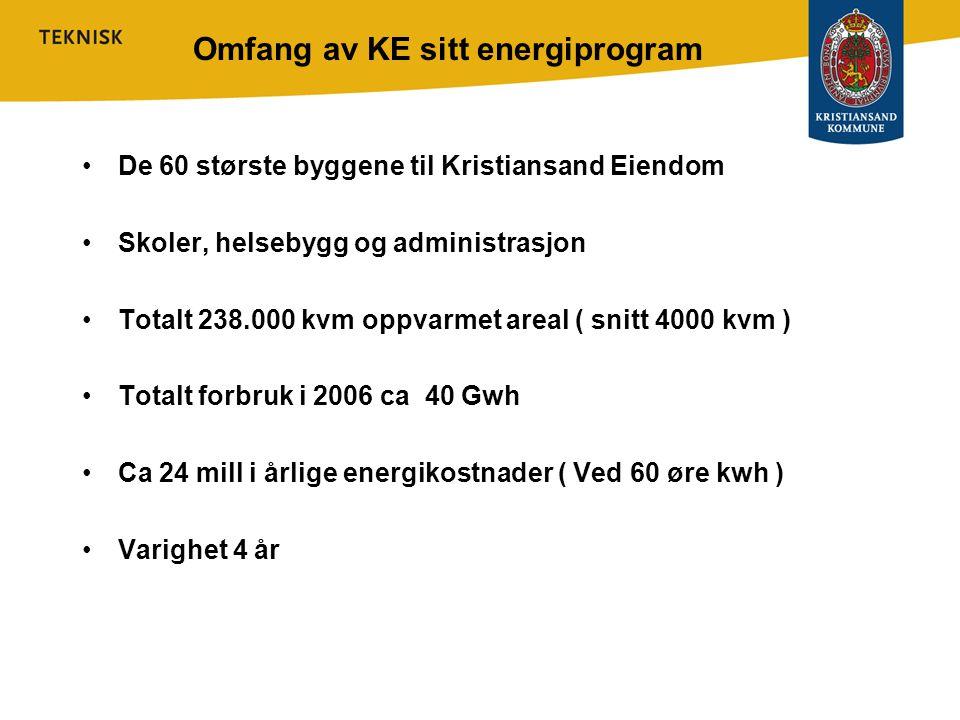Omfang av KE sitt energiprogram
