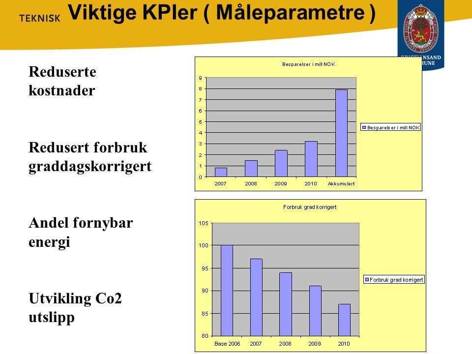 Viktige KPIer ( Måleparametre )
