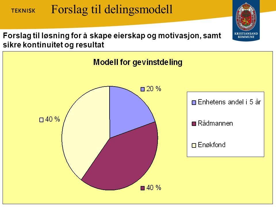 Forslag til delingsmodell