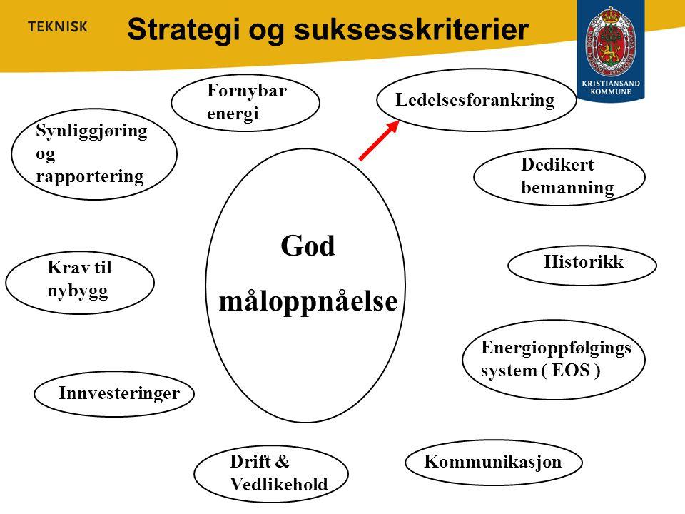 Strategi og suksesskriterier