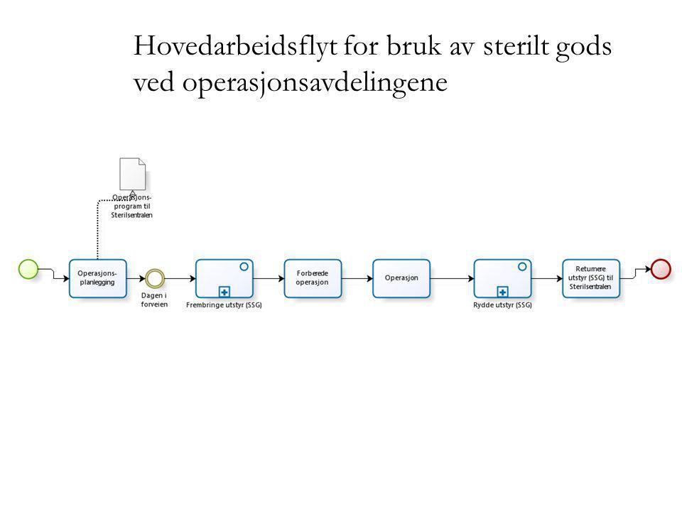 Hovedarbeidsflyt for bruk av sterilt gods ved operasjonsavdelingene