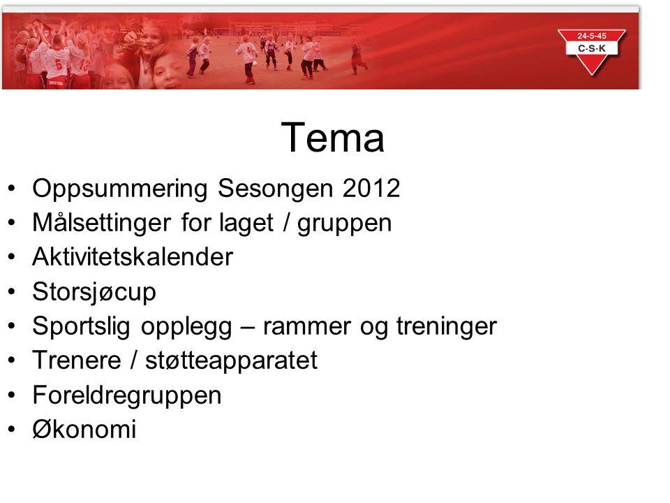Tema Oppsummering Sesongen 2012 Målsettinger for laget / gruppen