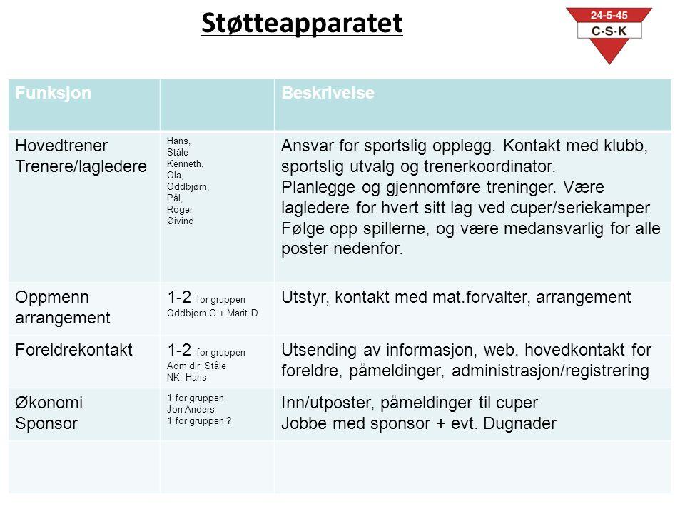 Støtteapparatet Funksjon Beskrivelse Hovedtrener Trenere/lagledere