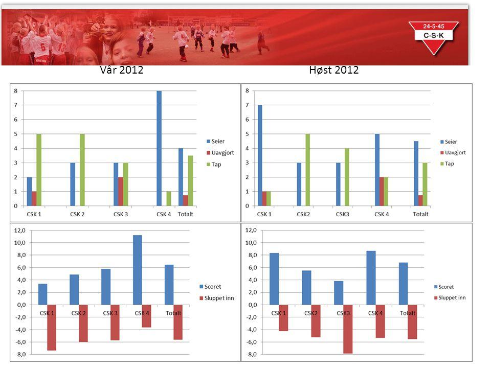 Vår 2012 Høst 2012