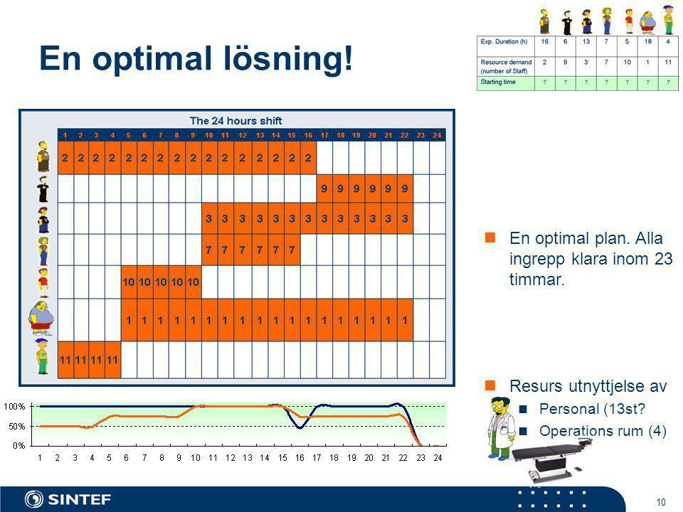 En optimal lösning! En optimal plan. Alla ingrepp klara inom 23 timmar. Resurs utnyttjelse av. Personal (13st
