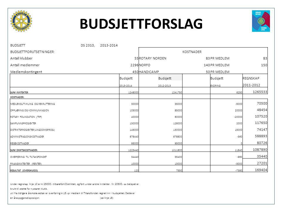 BUDSJETTFORSLAG BUDSJETT DS 2310, 2013-2014 BUDSJETTFORUTSETNINGER: