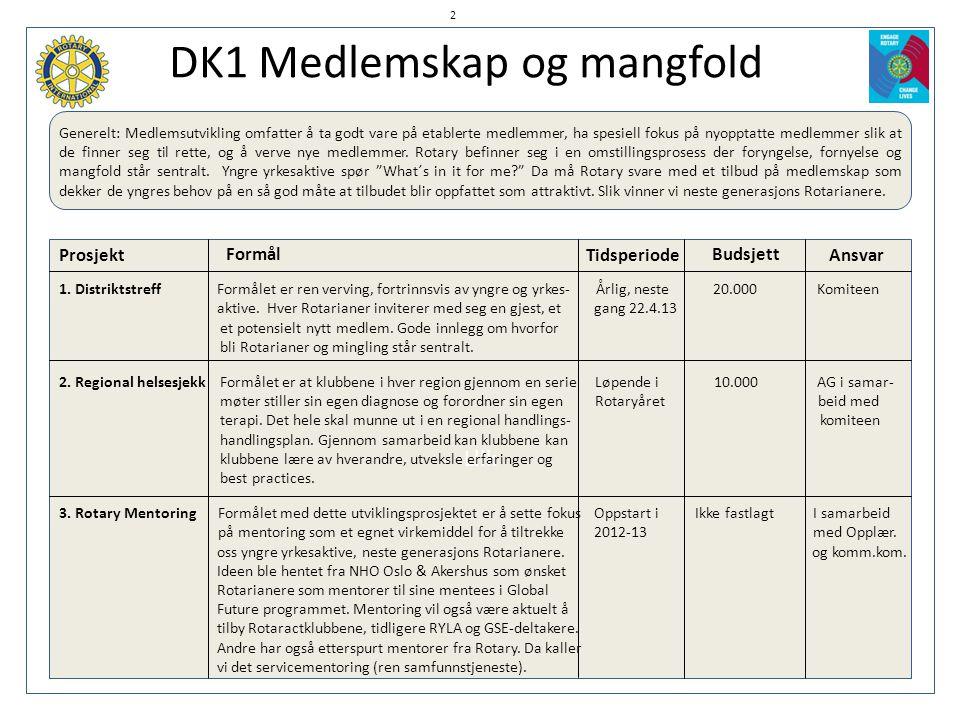 DK1 Medlemskap og mangfold