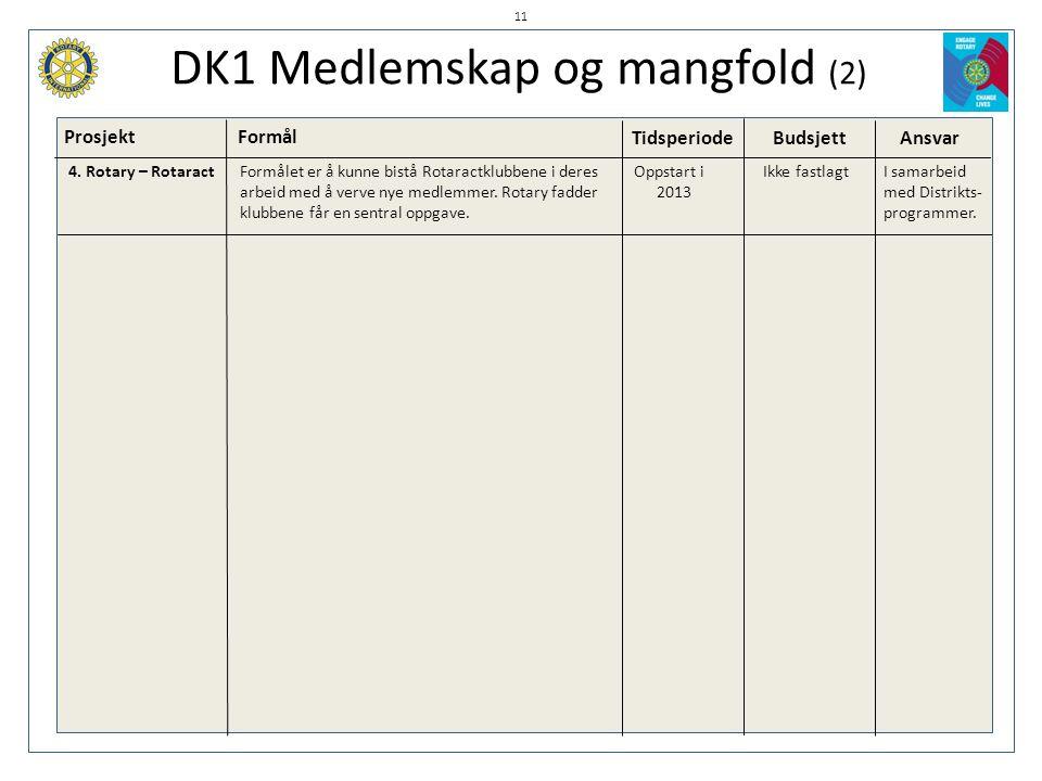 DK1 Medlemskap og mangfold (2)