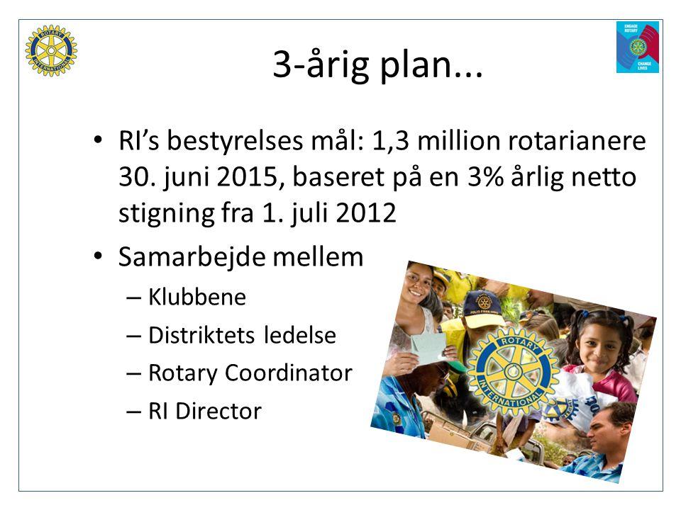 3-årig plan... RI's bestyrelses mål: 1,3 million rotarianere 30. juni 2015, baseret på en 3% årlig netto stigning fra 1. juli 2012.