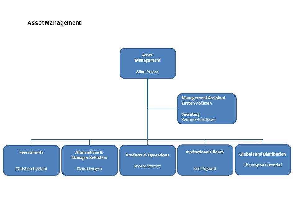 Asset Management Asset Management Allan Polack