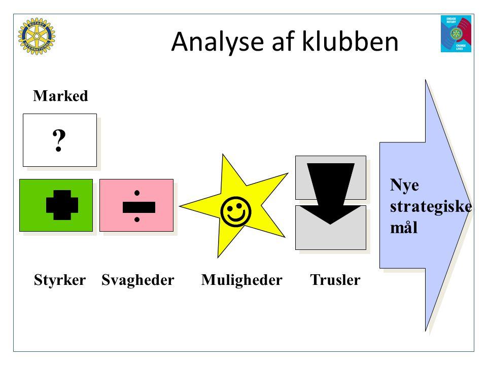  Analyse af klubben Nye strategiske mål Marked Styrker Svagheder