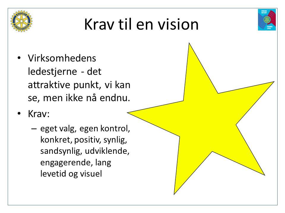 Krav til en vision Virksomhedens ledestjerne - det attraktive punkt, vi kan se, men ikke nå endnu. Krav: