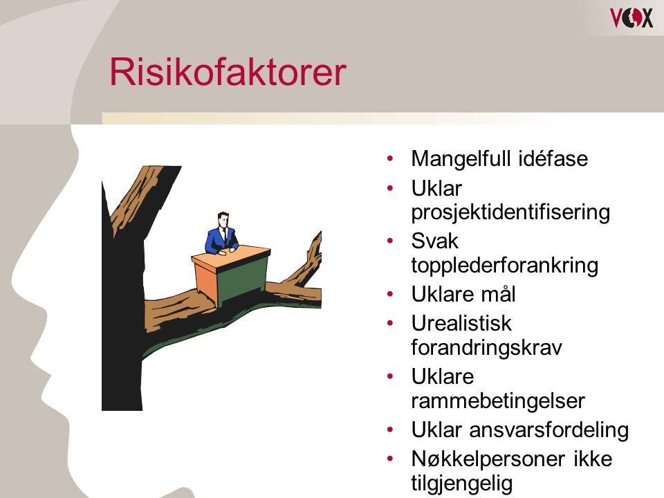 Risikofaktorer Mangelfull idéfase Uklar prosjektidentifisering