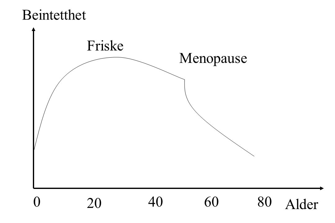 Beintetthet Friske Menopause 20 40 60 80 Alder