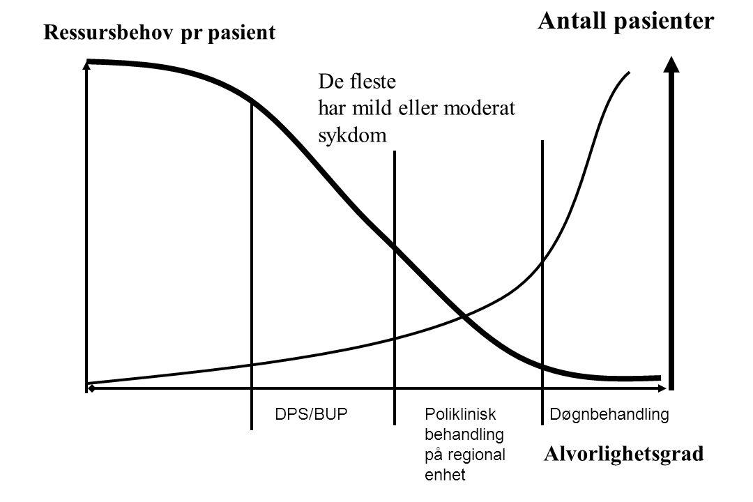 Antall pasienter Ressursbehov pr pasient De fleste