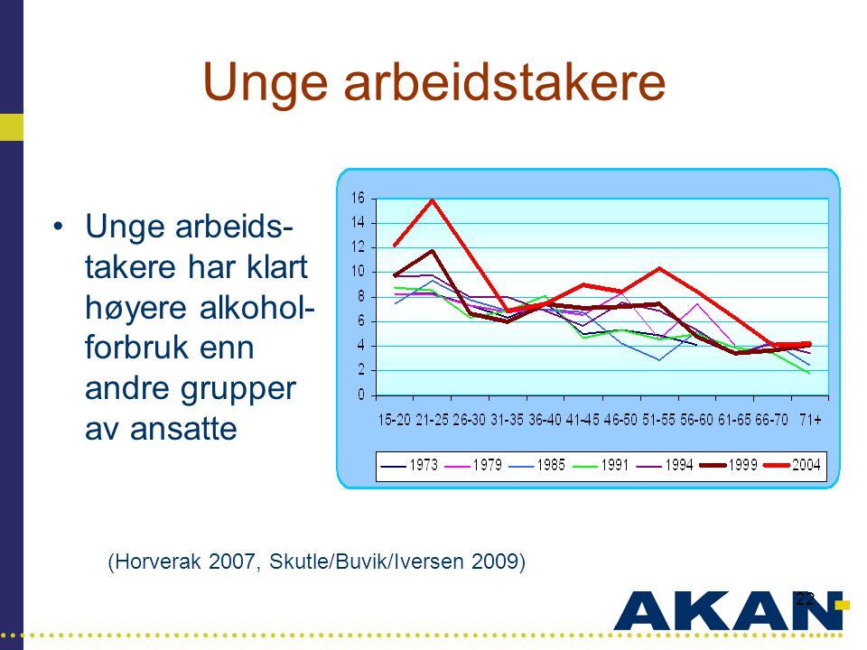 Unge arbeidstakere Unge arbeids-takere har klart høyere alkohol-forbruk enn andre grupper av ansatte.