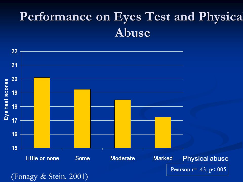 Performance on Eyes Test and Physical Abuse