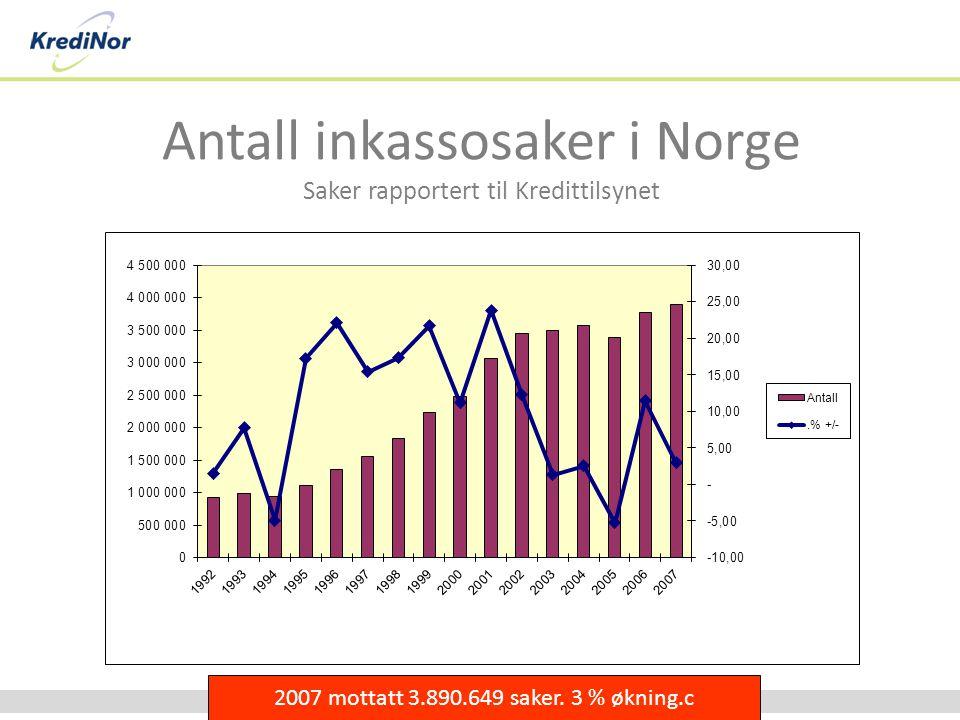 Antall inkassosaker i Norge Saker rapportert til Kredittilsynet