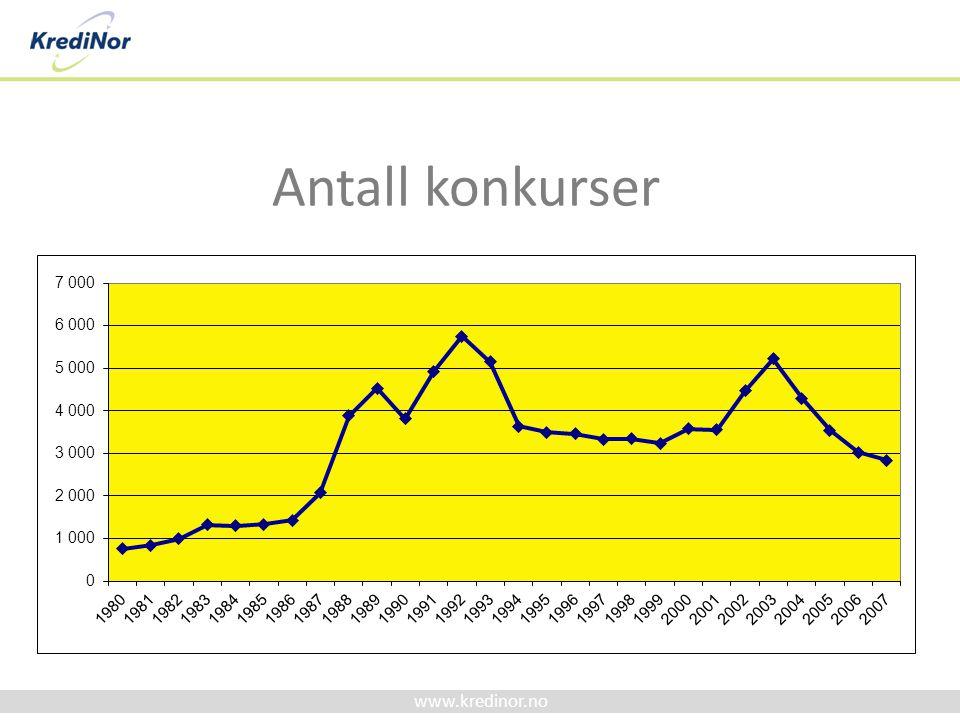 Antall konkurser